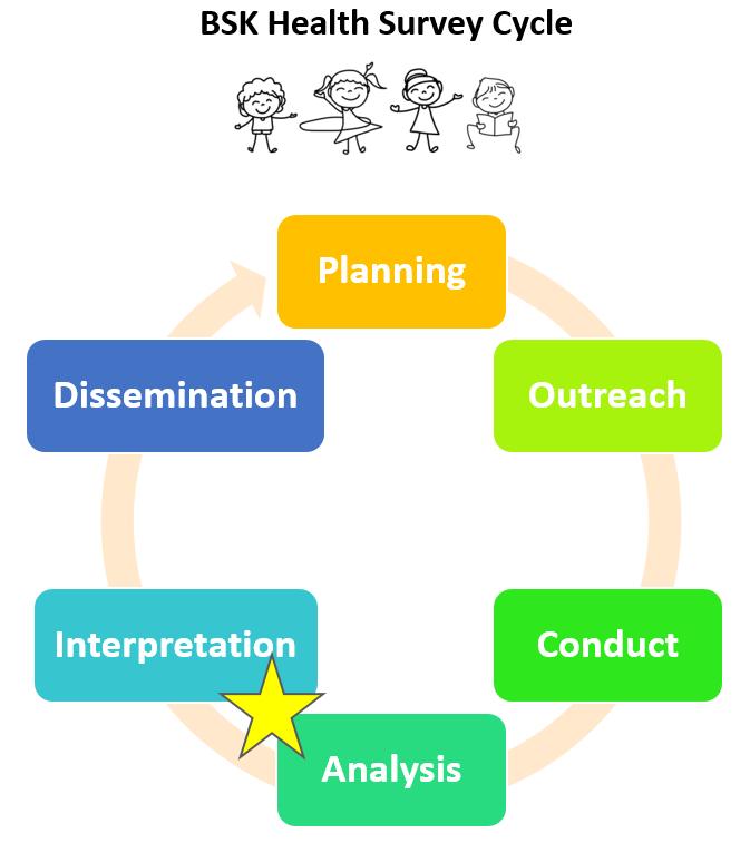 health survey cycle