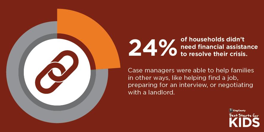 24% case management