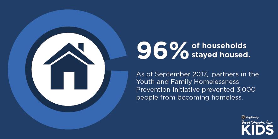 96% still housed