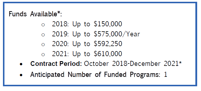 Funds available: 2018 - up to $150,000; 2019 - up to $575,000/year; 2020 - up to $592,250; 2021 - up to $610,000