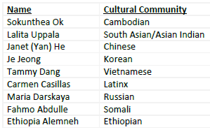 Language Liaisons