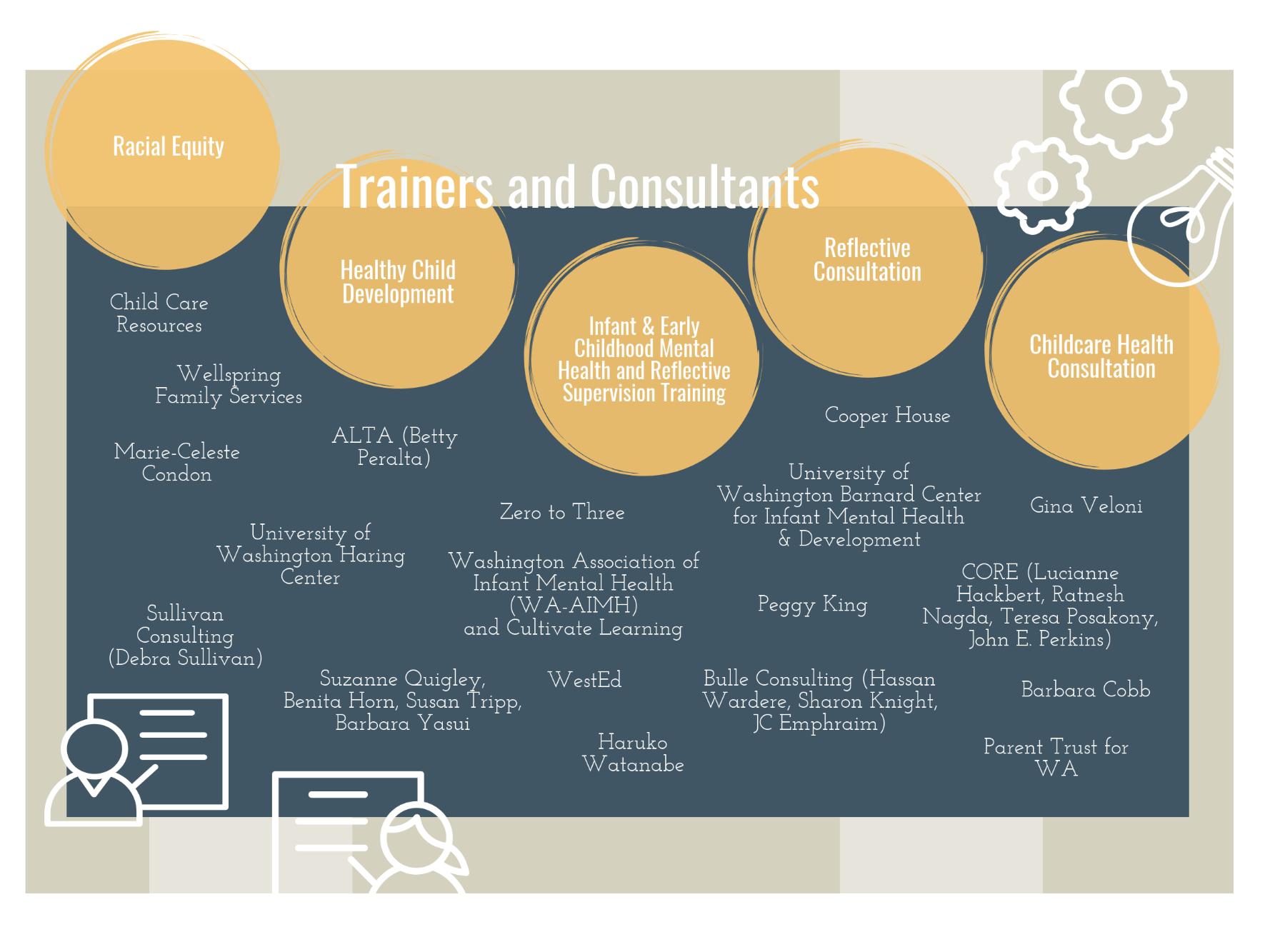 Workforce trainers